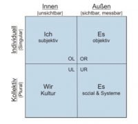 4 Quadranten nach Ken Wilber integral Augsburg